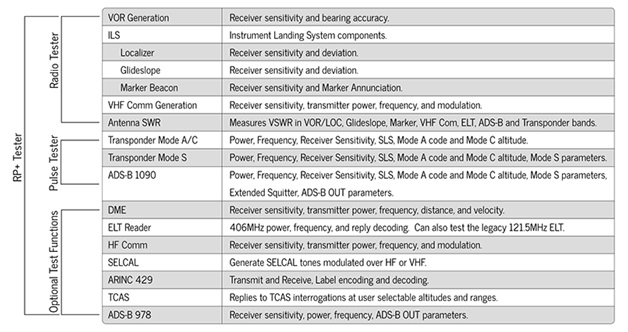 Includes features of T-RX Radio Tester and T-RX Pulse Tester, plus all optional test function